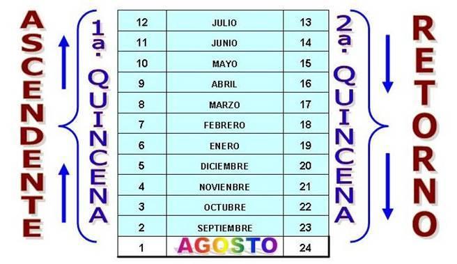 Calendario Cabanuelas.Las Cabanuelas 2018 2019